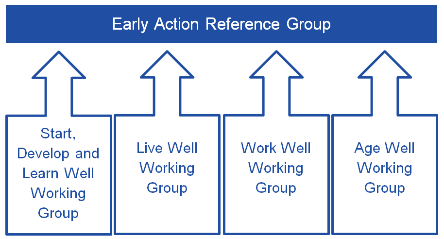 Early Action Reference Group