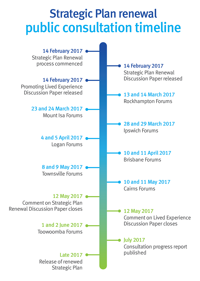 Strategic Plan Renewal public consultation timeline