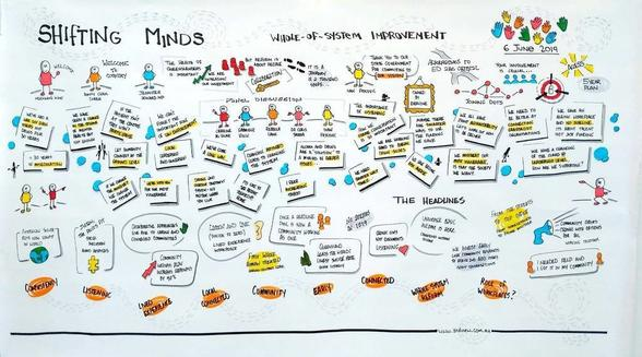 Shifting minds Forum 1, Diagram of issues discussed