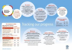 Image: Tracking Our Progress 2015