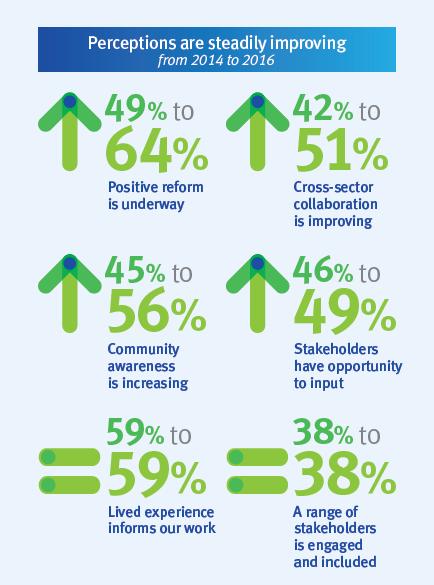infographics_2016-performance-survey